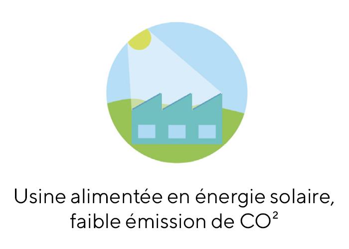 Usine alimentée en énergie solaire, faible émission de CO²